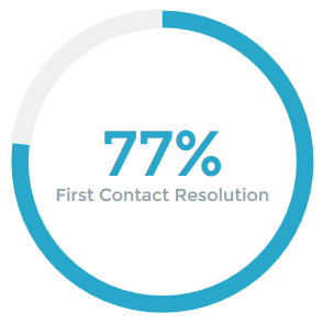 First Contact Resolution 77%